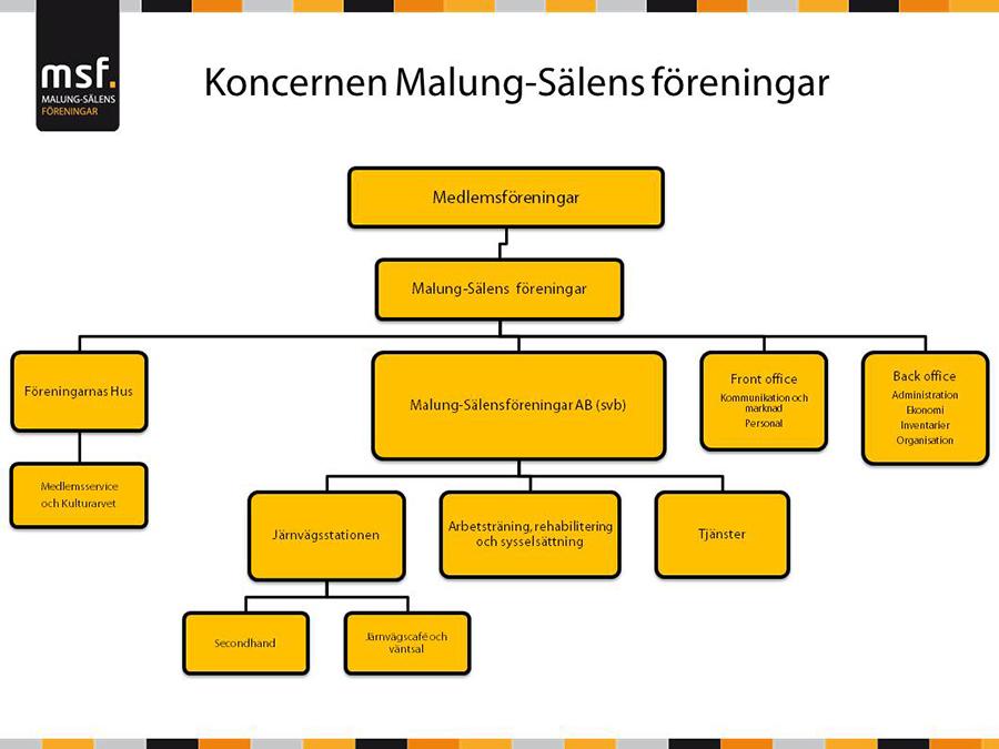 Organisationsschema 14